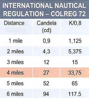 Tableau de réglementation feux de navigation
